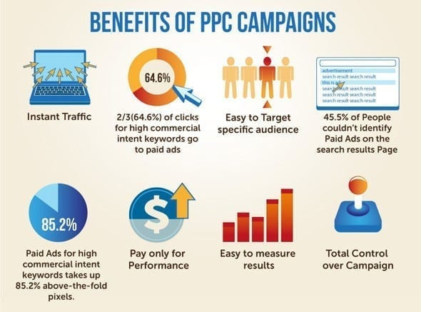 Benefits of pay per click ppc